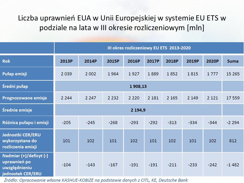 Liczba uprawnień EUA w Unii Europejskiej w systemie EU ETS w podziale na lata w III okresie rozliczeniowym [mln]
